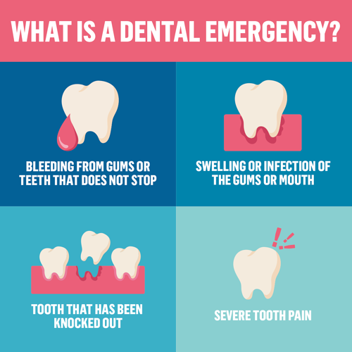 A dental emergency is bleeding from the gums or teeth that does not stop, swelling or infection of the gum or mouth, a tooth that has been knocked out, or severe tooth pain.