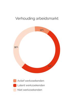 Diagram_Verhouding arbeidsmarkt_V2