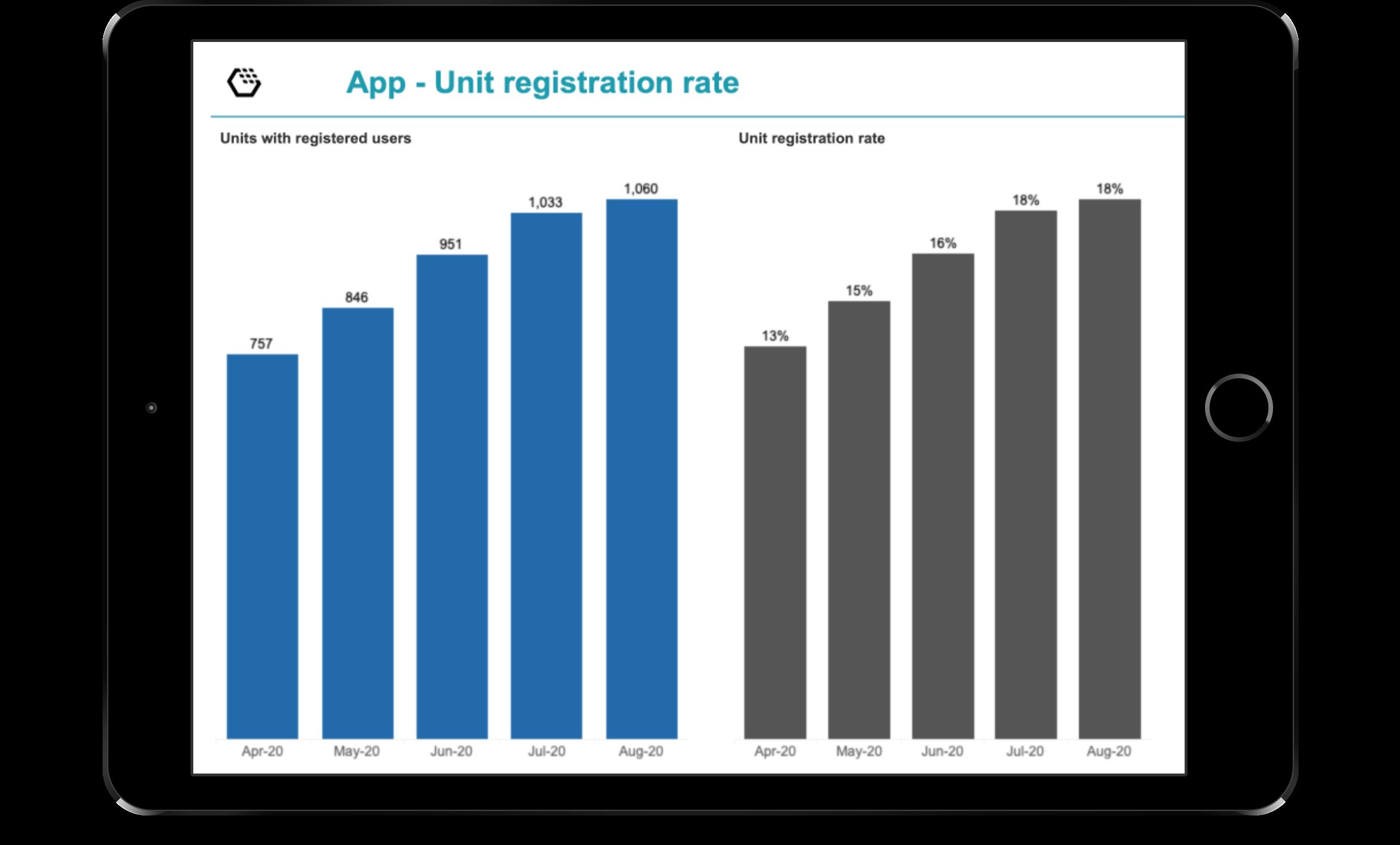 unit registration quote
