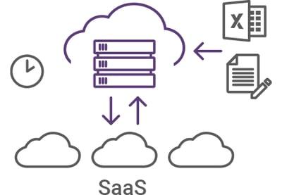 イラスト: クラウドサーバーが中央にあり、側には時計がある。サーバーに向かってエクセルファイルとドキュメントファイルから矢印が伸びている。サーバーの下にはSaaSが並んでおり、相互に矢印が伸びている