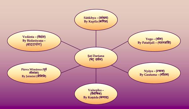 On Ṣaṭ-darśanas (षट्-दर्शन), and More