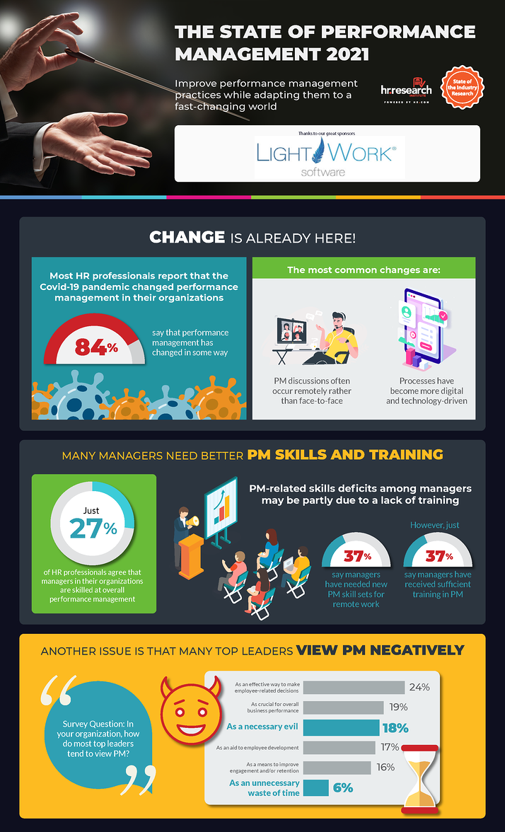 The State of Performance Management 2021