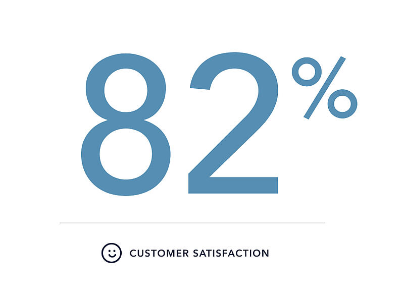 Hexatronic-Customer-satisfaction-score-2