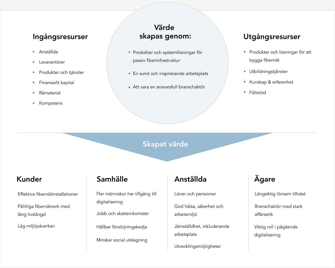 hexatronic-sustainabilty-create-value-SE