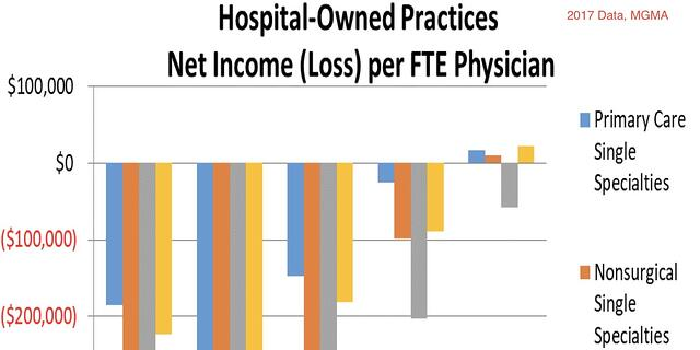 MGMA Study finds INDEPENDENT Practices perform better than Hospital owned