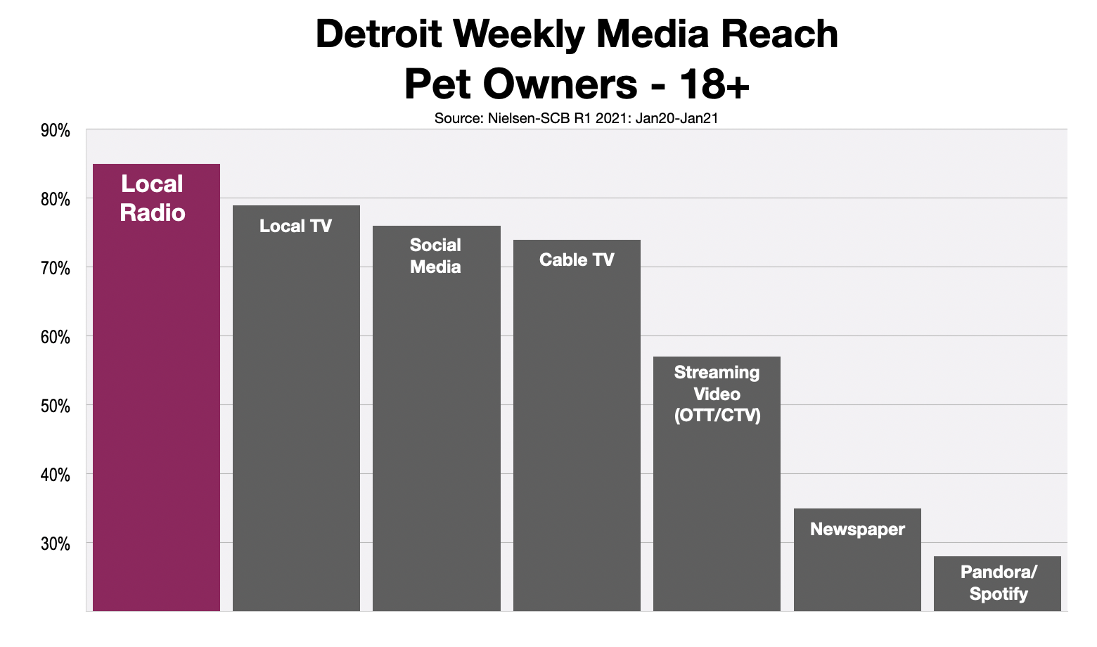 Advertise To Pet Owners in Detroit