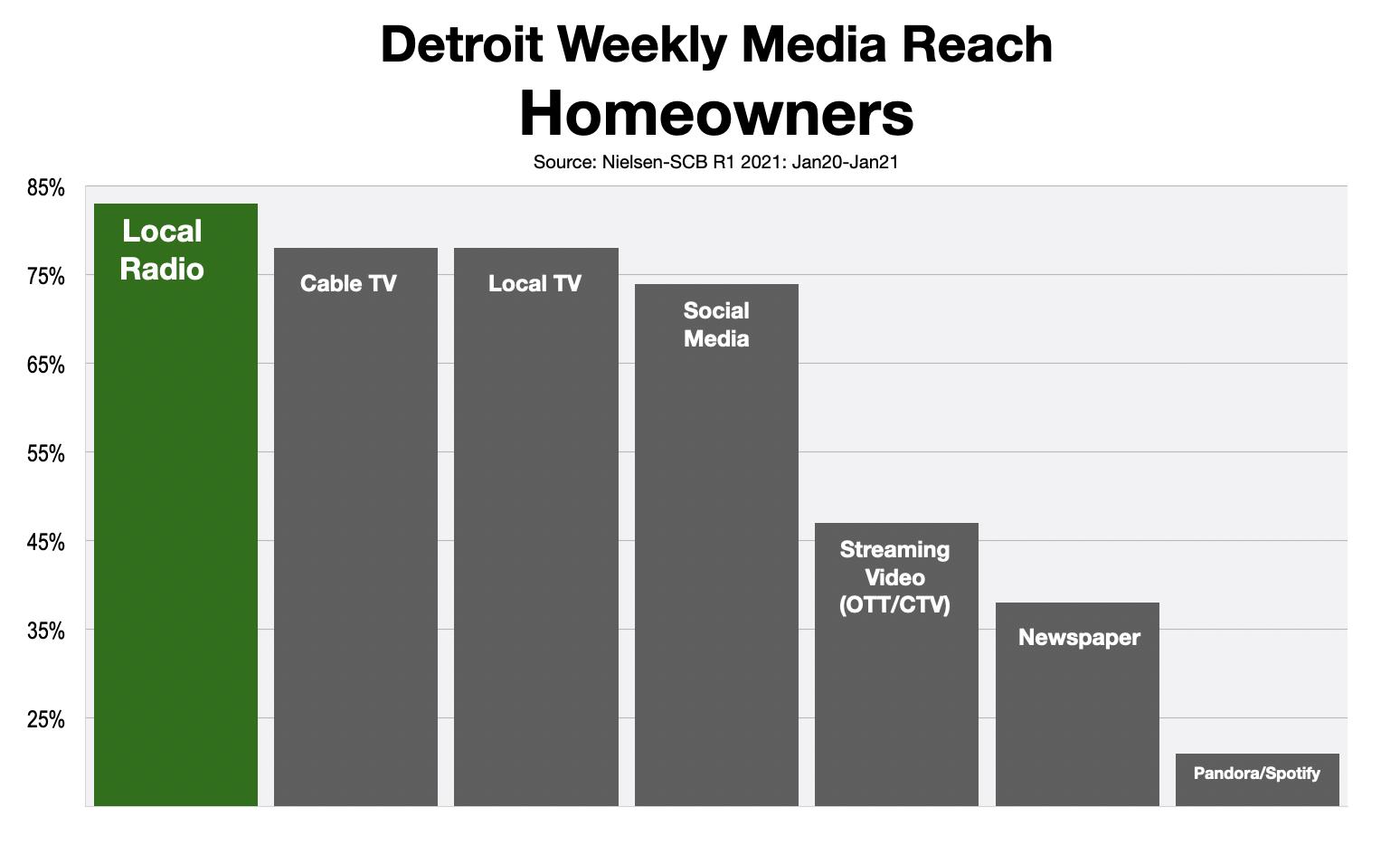 Advertising In Detroit Home Improvement 2021