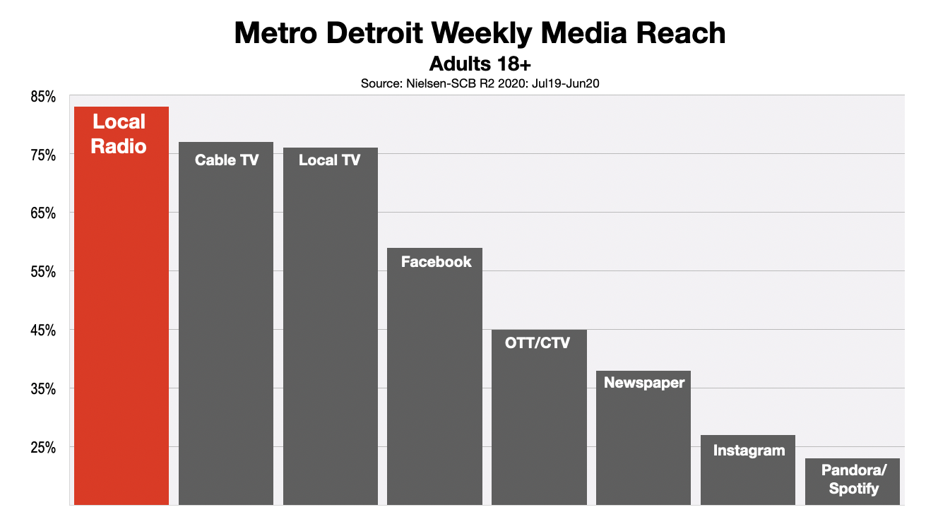 Advertising In Detroit Media Reach 2020 (r2)