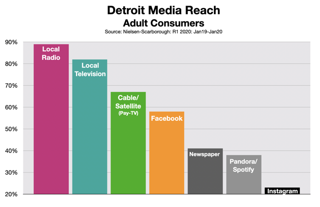 Advertising In Detroit Media Reach 2020