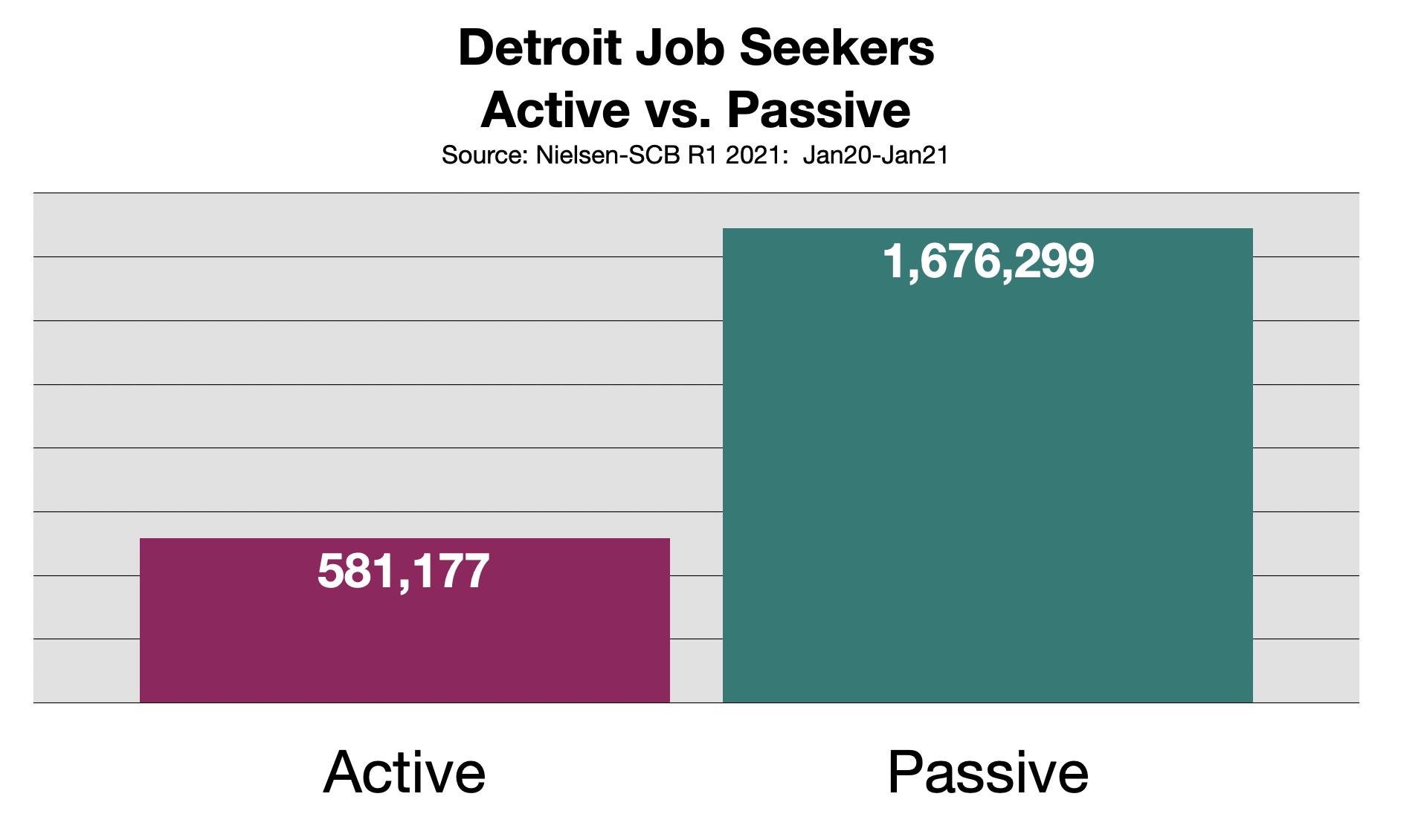 Employment Advertising In Detroit Michigan 2021