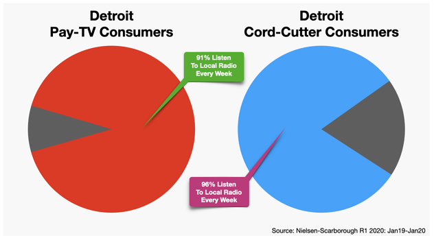 Advertising On Cable TV: Detroit Michigan