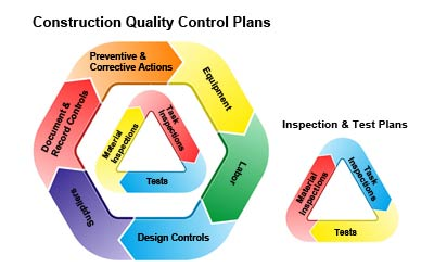 contractor quality control plan template - the difference between a construction quality control plan