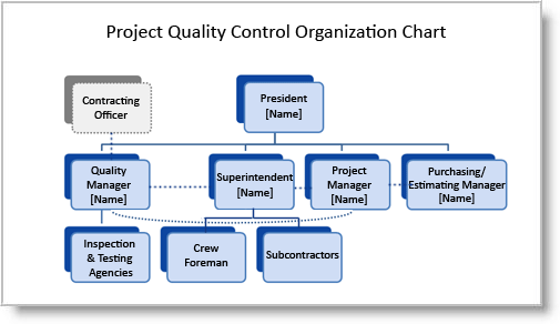 Organization structure for business plan