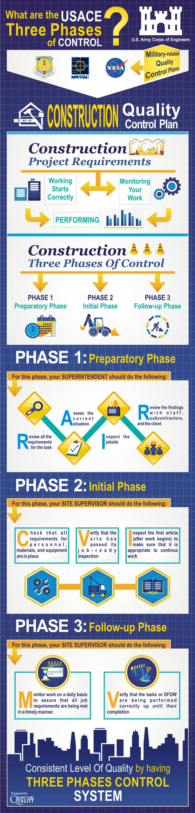 First Time Quality Infographic what are the USACE three phases of control  685px