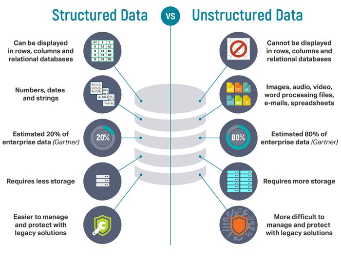 structuredVsUnstructuredIgneos
