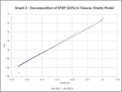 Graph 3 - Decomposition of DTBP (20%) in Toluene. Kinetic Model