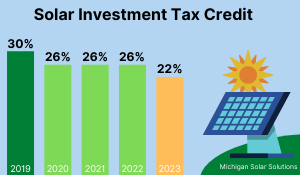 2021 Solar Investment Tax Credit: What You Need to Know