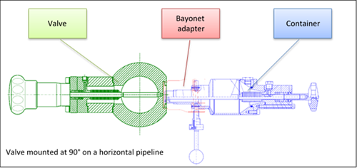 BIAR Liquefied Gas Sample valve mounted at 90 degree on a horizontal pipeline