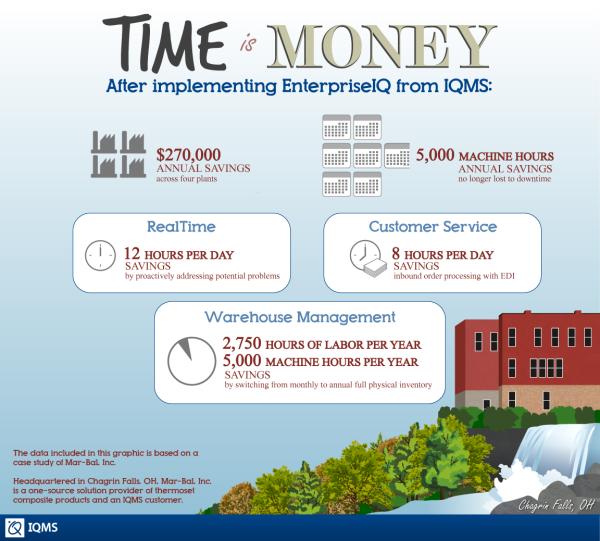 Mar-Bal customer success infographic