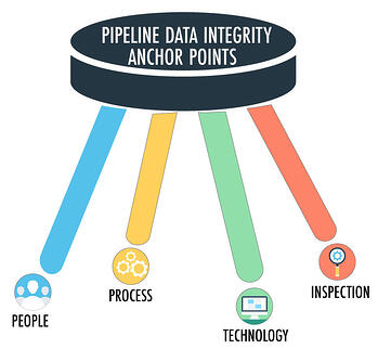 Pipeline-Integrioty-Data-Points