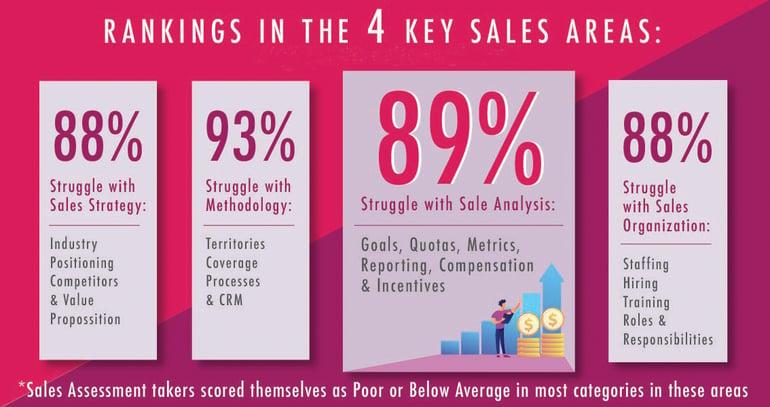 Sales Assessment Statistics-1