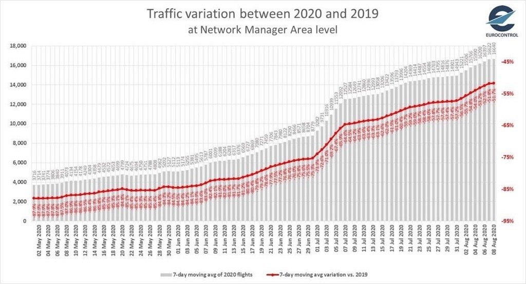 Eurocontrol - 2020 vs 2019 traffic variation
