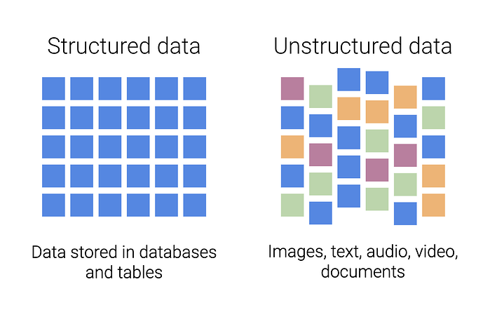 Accern - What is the Difference Between Structured and Unstructured Data?