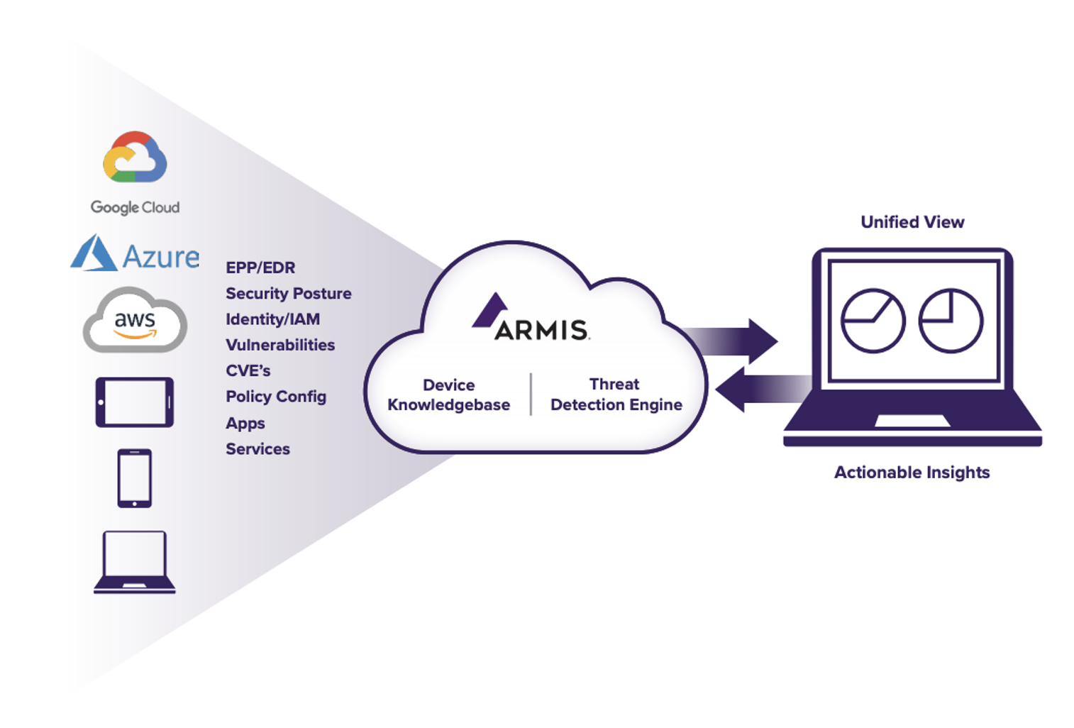 Armis for Work from Home Security