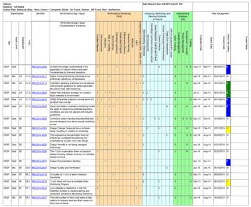 DevonWay Announces the Performance Improvement Integration Matrix (PIIM Module)