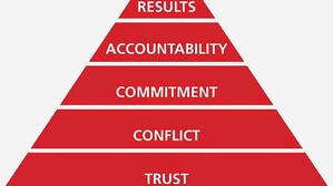 5 behaviors pyramid 1 (3)