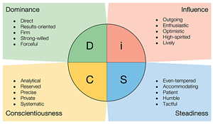 DiSC_Workplace_chart