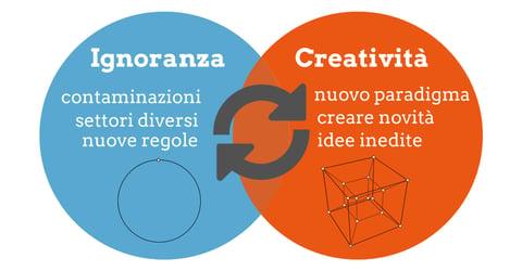 Ignoranza creativa quotidiana