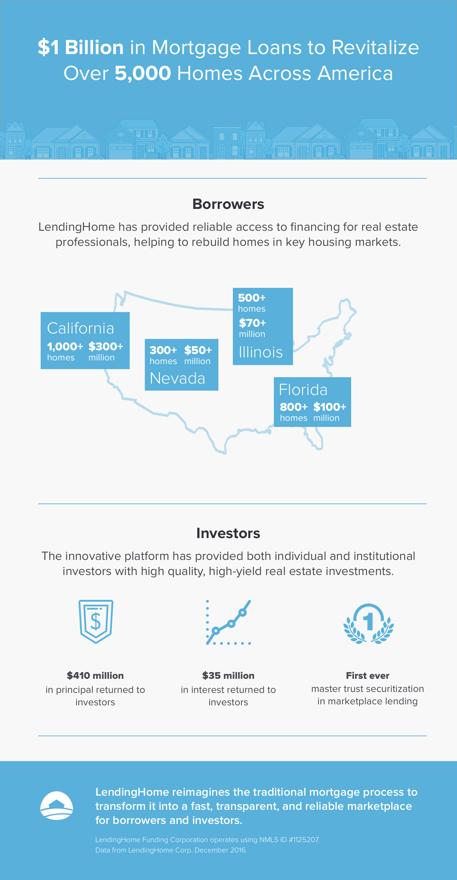 LendingHome Exceeds 1 Billion_vFinal