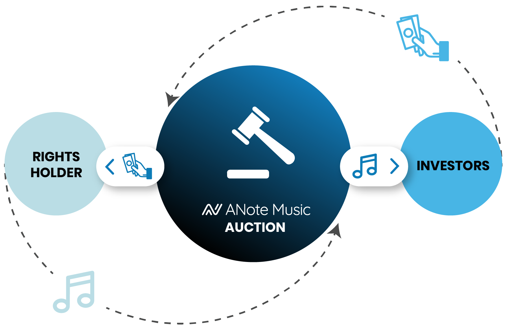 A flow chart of ANote Music's primary market auction.