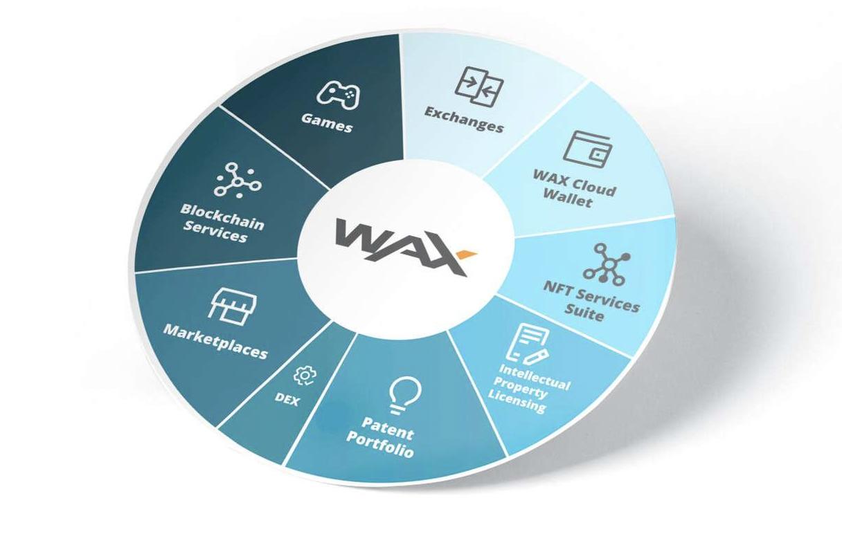 An illustration of WAX's vast digital economy