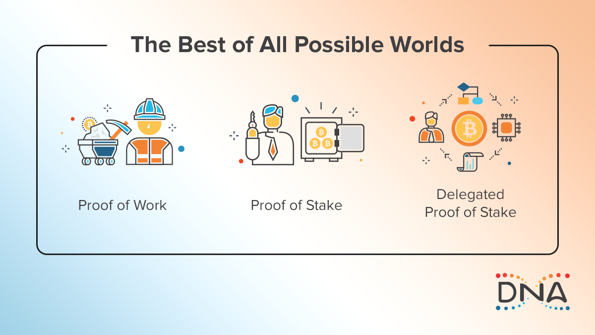 A graphic of WAX's Delegated Proof-of-Stake consensus mechanism compared to traditional Proof-of-Stake and Proof-of-Work