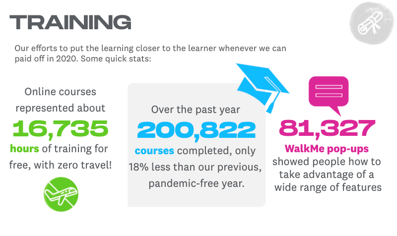 2020 training