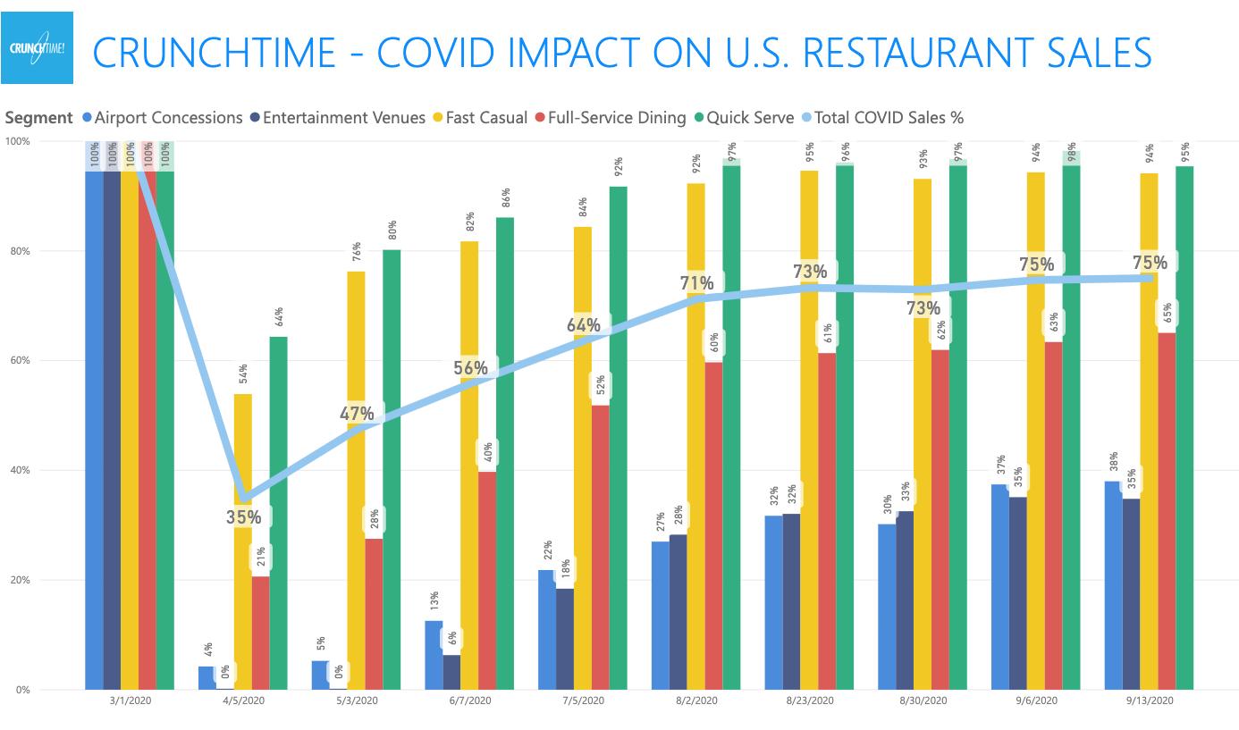 2020-09-13 US Sales Covid
