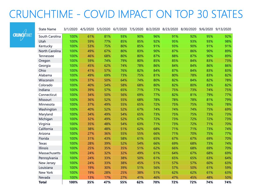 2020-09-14_Covid Sales States