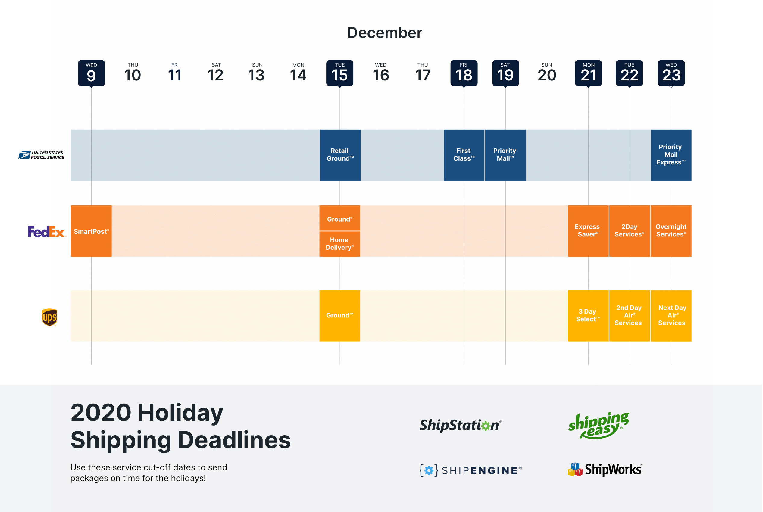 Usps Deadlines For Christmas 2021 Fedex Ups And Usps Holiday Shipping Deadlines For 2020 Shipstation