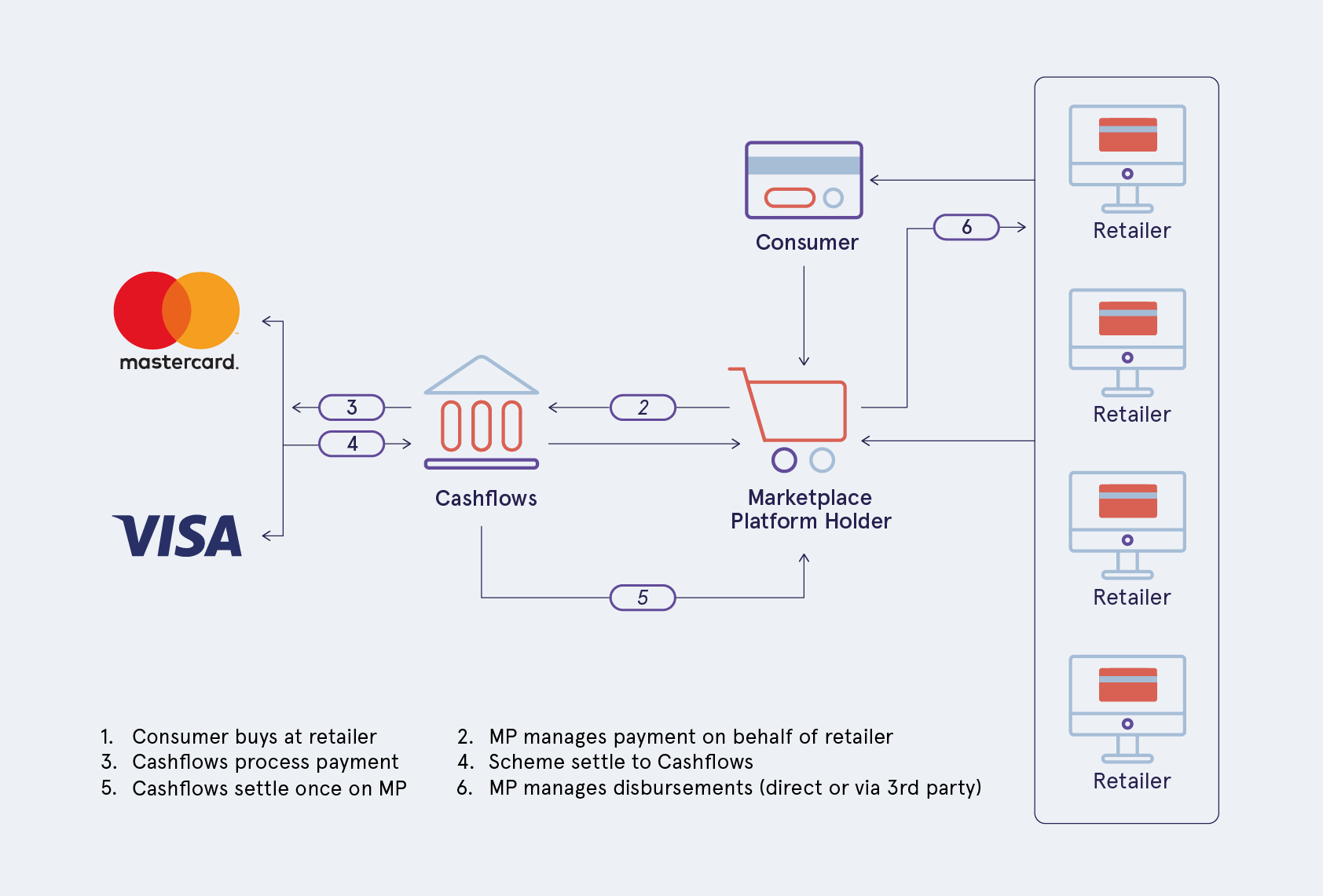Marketplaces. What's different?