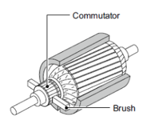 Brushless tech manual: brushed dc motor construction