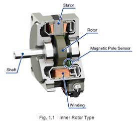 Brushless tech manual: inner rotor type