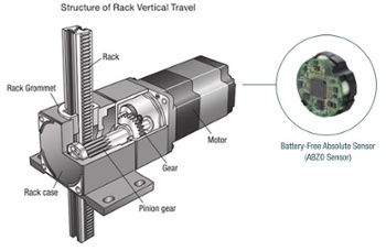 L Series rack and pinion system with ABZO sensor