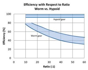 Right Angle Gear Motors: Why are Hypoid Gears Better Than Worm Gears?