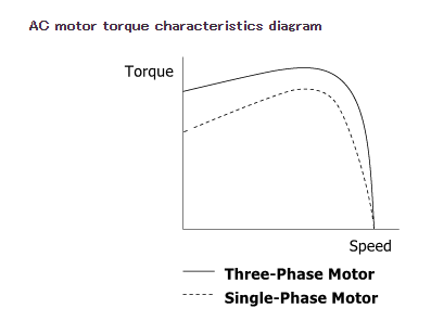 Engineering Note: Instantaneous Forward / Reverse Operation with Three-Phase AC Induction Motors