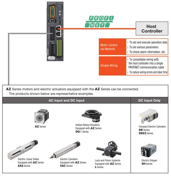 Profinet network example with AZ family