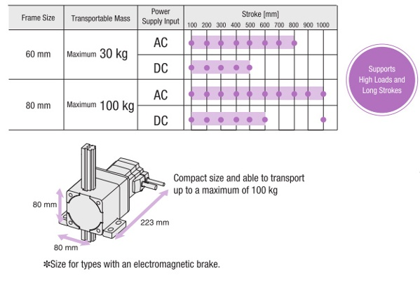 L Series transportable mass and stroke chart, dimensions