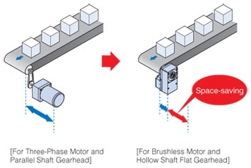 Space saving benefit of FR hollow shaft flat geared motors