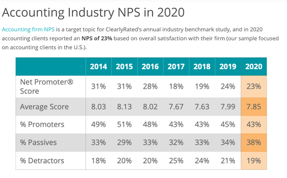 accounting industry NPS in 2020